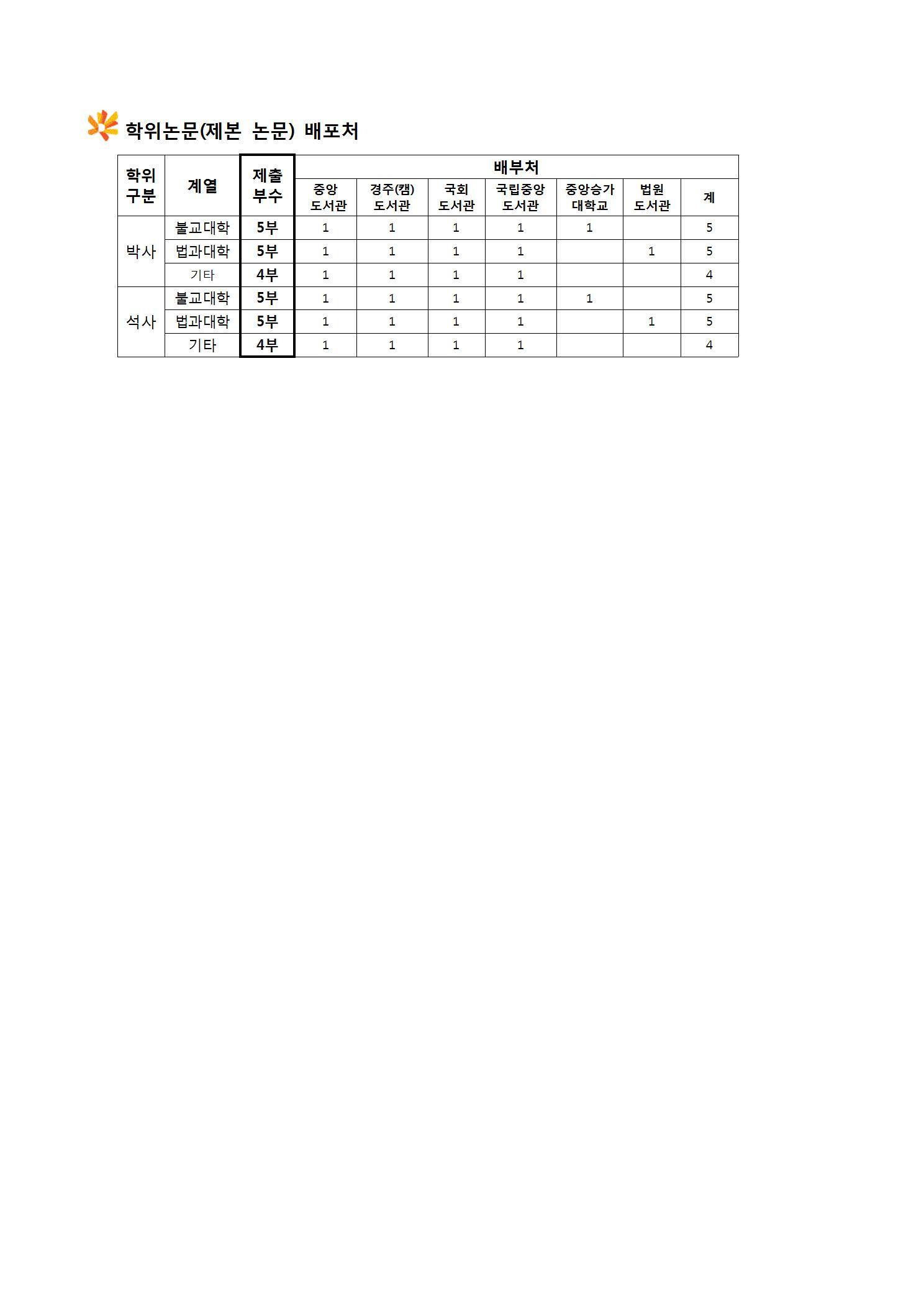 1. 학위논문 제출시 필독사항(이용자용)_2019학년도 봄학기005